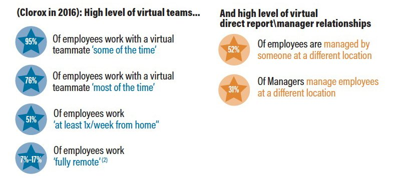 Graph showing virtual work employee resource group statistics